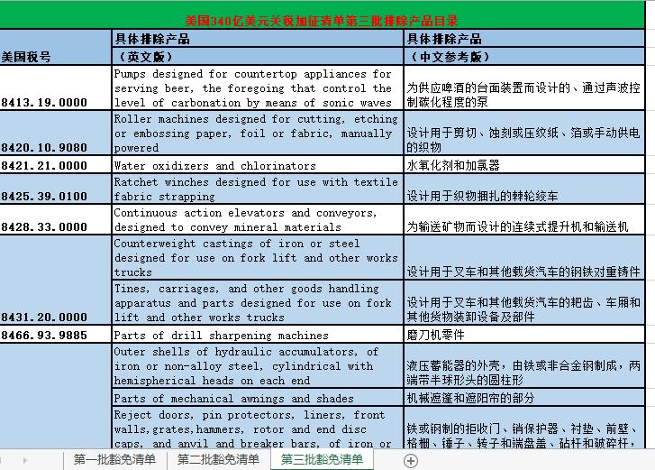 美国正式对2000亿美元中国商品加征25%关税,卖家如何应对?