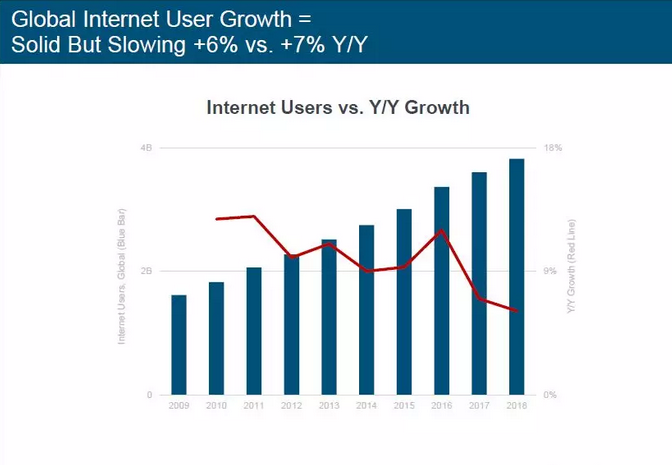 """2019年""""互联网女皇""""报告重磅出炉:美国人花在数字媒体上的时间比以往任何时候更多"""