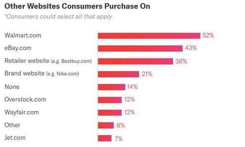 新鲜出炉!2019上半年亚马逊购物调查报告!