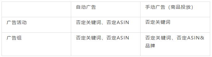 自动广告否定ASIN